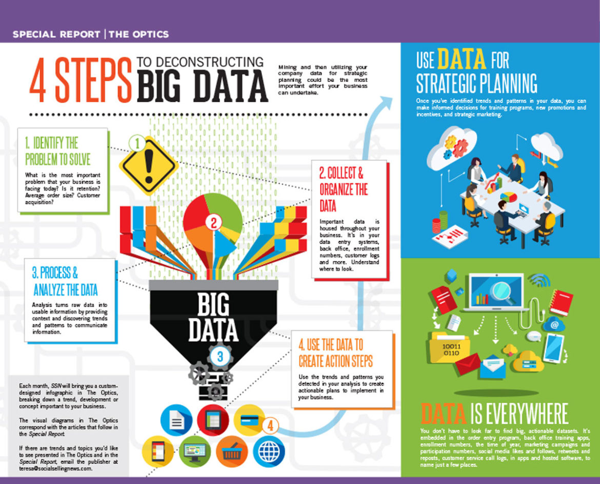 4 Steps to Deconstructing Big Data
