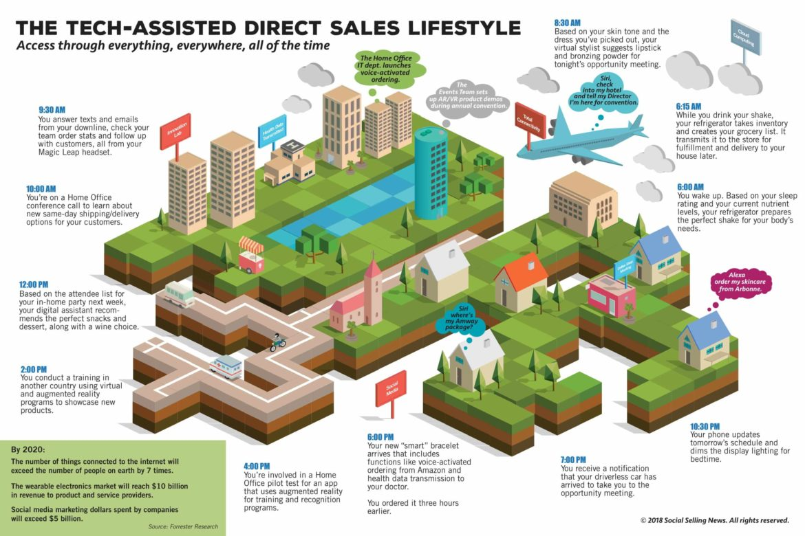 The Tech-Assisted Direct Sales Lifestyle