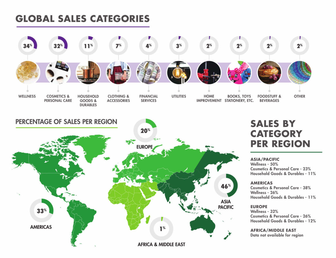 Global Sales Categories