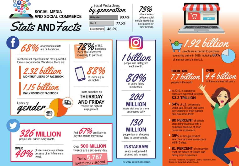 Stats & Facts: Social Media & Social Commerce