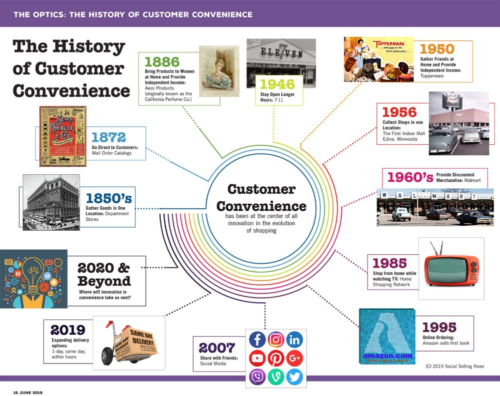 The history of customer convenience